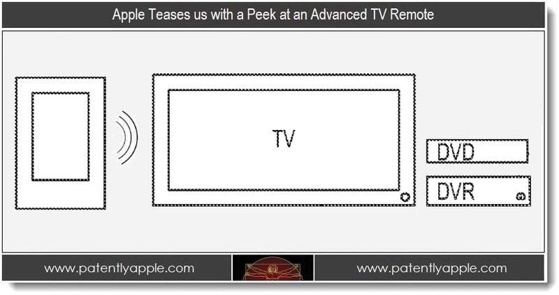 apple tv remote Apple patent reveals advanced TV remote