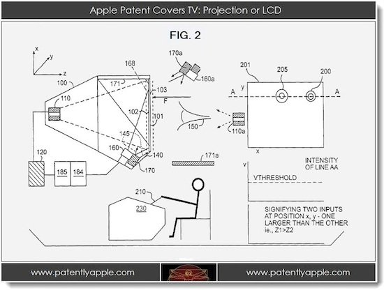 Apple files incredible patent for TV & 5D technology