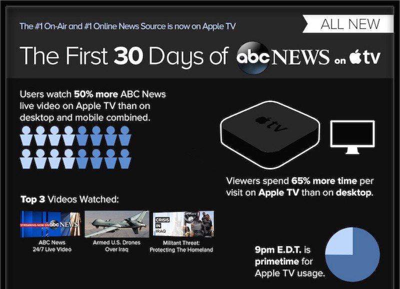 abc_news_apple_tv_infographic