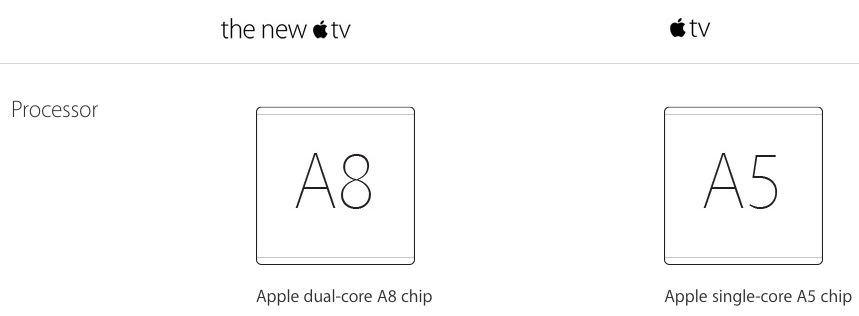 apple-tv-processor