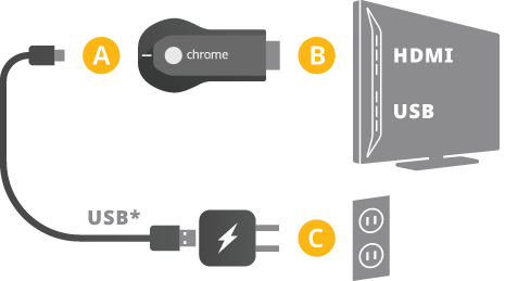 Chromecast Setup Diagram