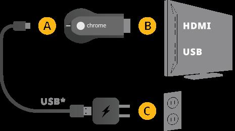 Chromecast Setup Diagram
